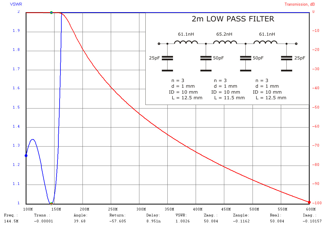 Filters used at W7GJ
